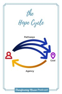 Is it hope or wishful thinking? Transforming Mission